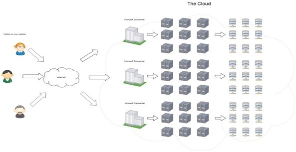 the_cloud_hosting_services