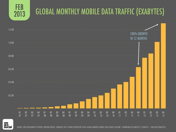 mobile-data-traffic