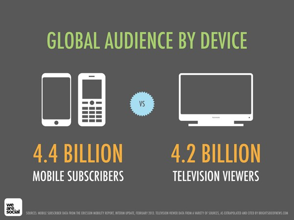 mobile-global-audience